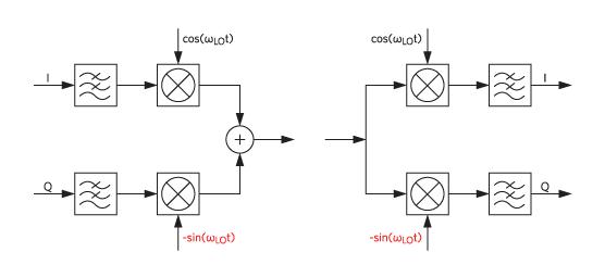 NCDMA中对信号进行频谱反转检测的方法