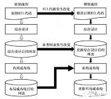 浅析Vivado中增量编译与设计锁定方法与验证