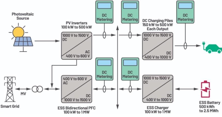 为什么直流电能计量很重要?