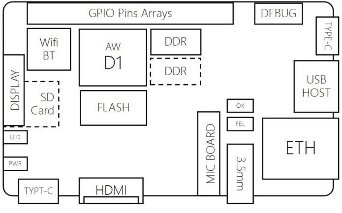 Allwinner D1 RISC-V处理器性能如何?