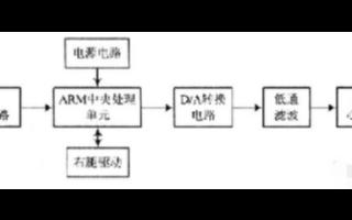 基于ARM微处理器和的DAC0832芯片实现心电模拟波形发生系统的设计