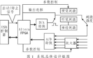 基于FPGA和高速串門A/D轉換器實現腦電信號數據采集系統的設計