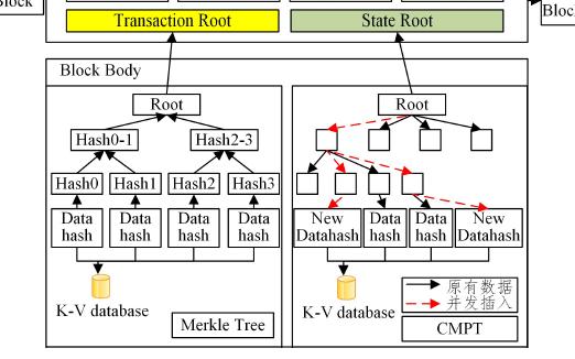 一种基于改进区块链的智能制造安全模型