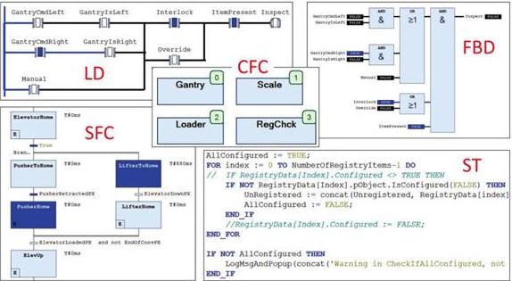 关于PLC编程该选择那种IEC 61131-3编程语言最适合