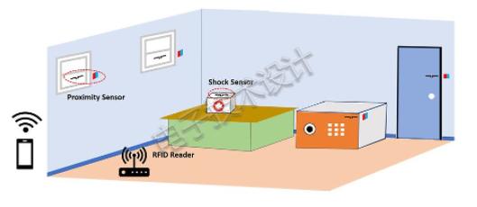 使用RFID標簽的安防監控系統設計