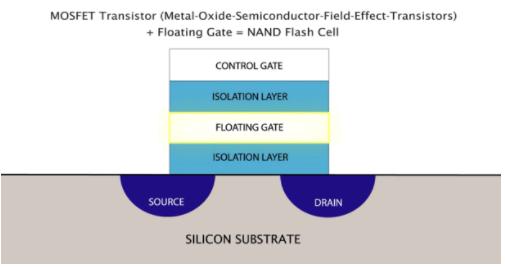 如何為系統選擇合適的NAND閃存?