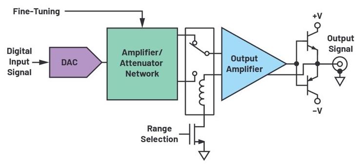 信號發生器輸出功率不夠大怎么辦?