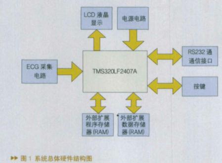 基于高性能16位定点数字信号处理器实现心电监护系统的设计