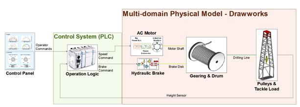 如何在基于模型设计的基础上,进行机电一体化开发