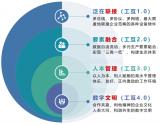 浅谈工业互联网的四层进阶模式