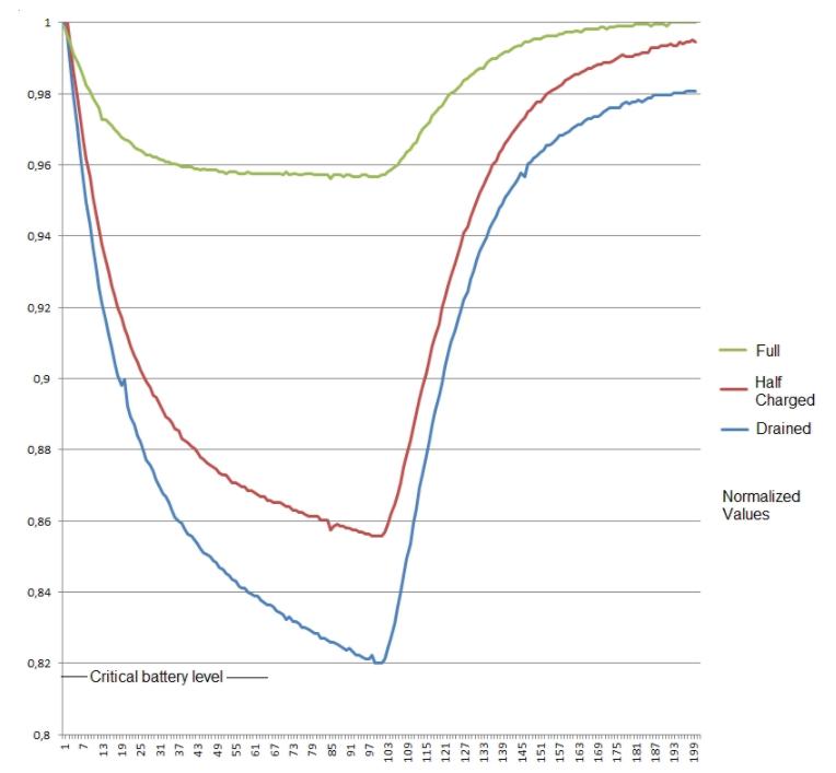 如何可以用廉價的方法檢查電池容量?