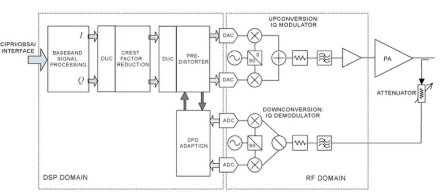 淺談射頻(RF)和微波子系統組件的系統級表征和建模技術