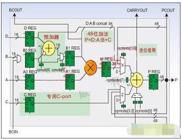利用賽靈思Spartan-3A DSP FPGA器件開發便攜式醫療成像設備