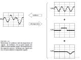 详解数字信号处理之卷积运算