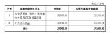 金辰股份此次非公开发行募集资金金额不超过3.8亿元
