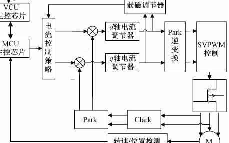 基于恒转速控制下的电动特种车辆超低速电机控制