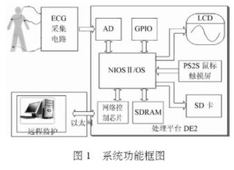 基于NiosⅡ软核处理器和μClinux设计远程心电医疗信号监测系统
