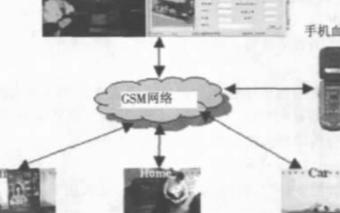 基于GSM网络实现血糖监护系统的应用方案