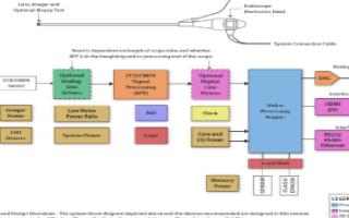 内窥镜的基本组成、图像处理要求及应用方案