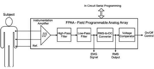 利用Anadigm FPGA实现EMG信号采集系统的设计