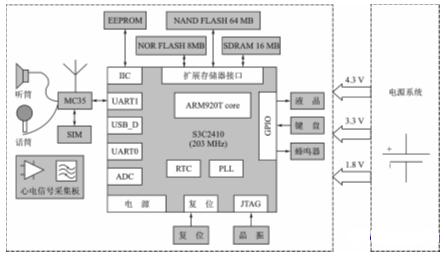 基于S3C2410处理器实现便携式无线心电监护系统的设计