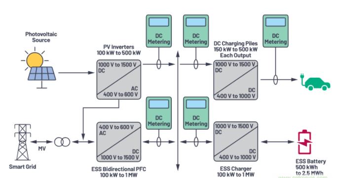 最常用的直流电流测量传感器及直流电能计量应用