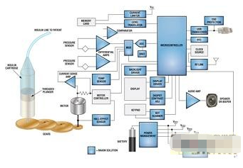 基于MAXQ2010微控制器实现胰岛素泵的设计
