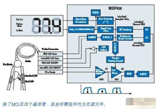 采用MSP430FG437微控制器实现非侵入式可视脉搏血氧计的设计