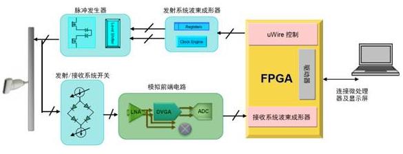 基于PowerWise芯片組實現便攜式超聲波系統的設計
