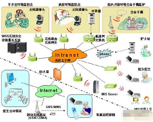 基于WiFi IEEE 802.11协议实现医疗视频监控系统的设计