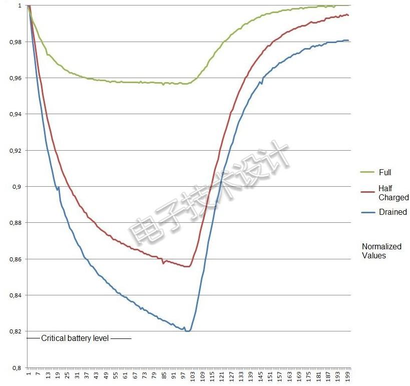 如何借助MCU当中基本的ADC对电池健康状况实现检测?