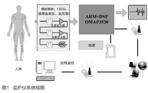 基于ARM+DSP双核结构实现多参数监护仪的应用方案