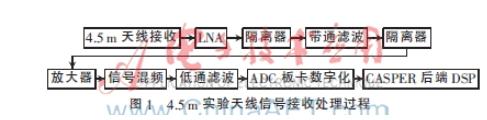 基于ADC量化对于中性氢观测影响的研究分析