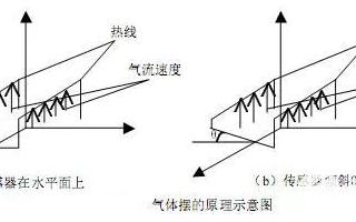 常用傾角傳感器的原理是怎樣的