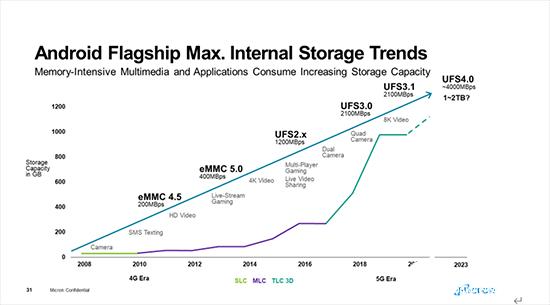 5G移動市場風云變化 美光尖端存儲芯片發力四大應用市場