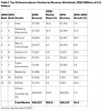 2020年全球半导体市场收入总额为4662亿美元,较2019年增长10.4%