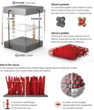 锂离子电池还有前进的动力吗 还能产生革命性的进步吗?