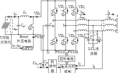 基于逆變器的準比例諧振電流內環控制策略