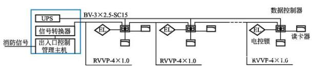 安全防范系统工程图的识读方法之门禁管理系统