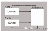 浅谈机器人标准文件的控制 Ethernet KRL