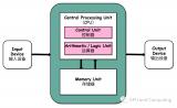 浅谈GPU: 衡量计算效能的正确姿势(2)