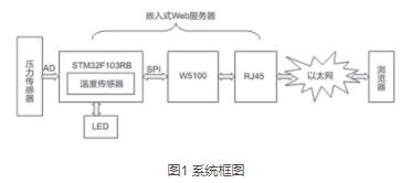 基于STM32F103RB微处理器和W5100芯片实现嵌入式Web服务器的设计