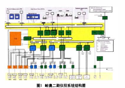 解析西门子工业网络在核电仪控系统中的应用