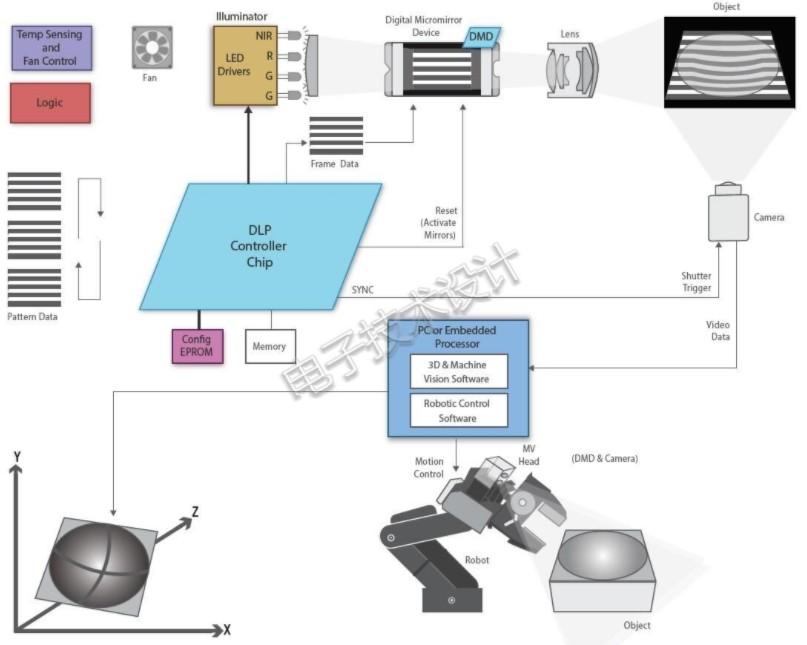 如何在3D機器視覺應用中利用DLP?