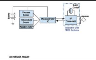 采用CMOS技術的頻率參考源的特點及應用分析
