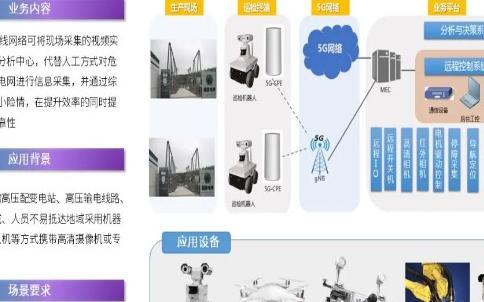 广和通4G/5G模组赋能智能电网