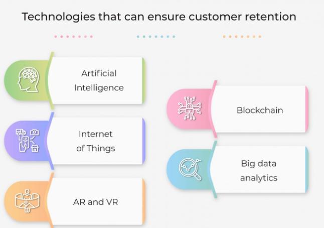 如何利用AI、IOT、AR、VR、区块链和大数据留住客户详解