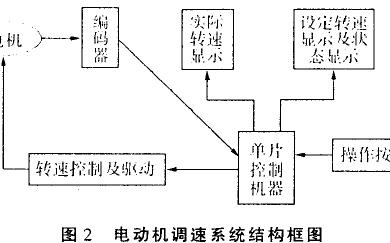 基于STC51单片机控制的电机调速度系统设计方案