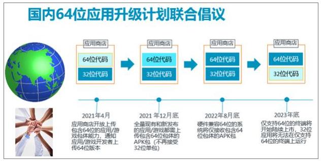 中国五大移动应用商店携手启动64位安卓生态迁移