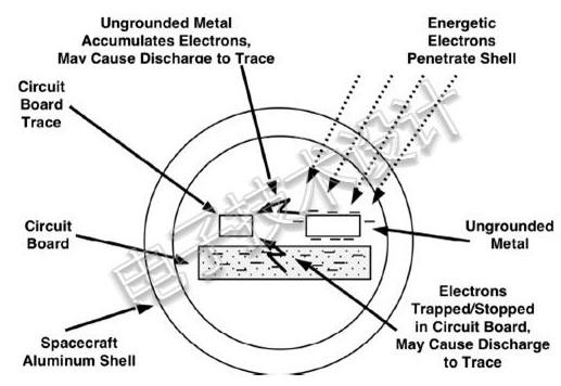 航天器可將任何金屬物品懸空?